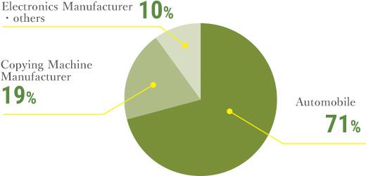 Industry Sales Ratio